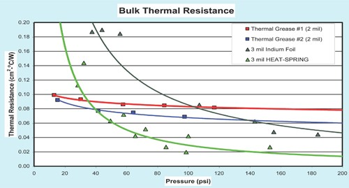 Unlike standard thermal interface materials, Heat-Spring does not pump out under power cycling, nor does it bake out over time.